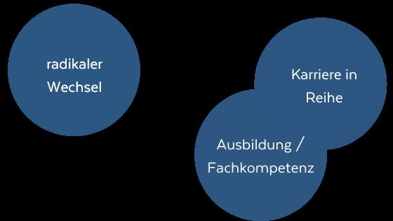 Grafik mit 3 Kreisen: Radikaler Wechsel, Karriere in Reihe, Fachkompetenz